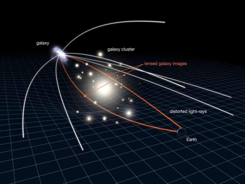 Ce diagramme explique le principe des lentilles gravitationnelles dans le contexte de notre découverte. L'amas de galaxies situé sur la ligne de visée entre la galaxie et la Terre, déforme l'espace-temps et les rayons lumineux de la galaxie lointaine sont déformés et amplifiés. Dans la configuration observée, deux rayons lumineux venant de notre galaxie atteignent directement la Terre. Ce sont ces deux images que l'on retrouve dans la photographie de l'amas Abell 383, prise par le télescope spatial Hubble. © Nasa, Esa, J. Richard (CRAL) and J.-P. Kneib (LAM)