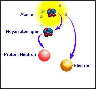 Constitution d'un atome (échelle non respectée). © DR