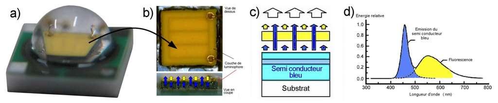 Méthode de création d'un spectre de lumière blanche. La Led blanche (a) contient un luminophore (b) qui émet dans des longueurs d'onde différentes de celles produites par le semi-conducteur (ici le bleu, c). Le tout est complémentaire, et permet d'obtenir une lumière blanche (d). © Led Engineering Development