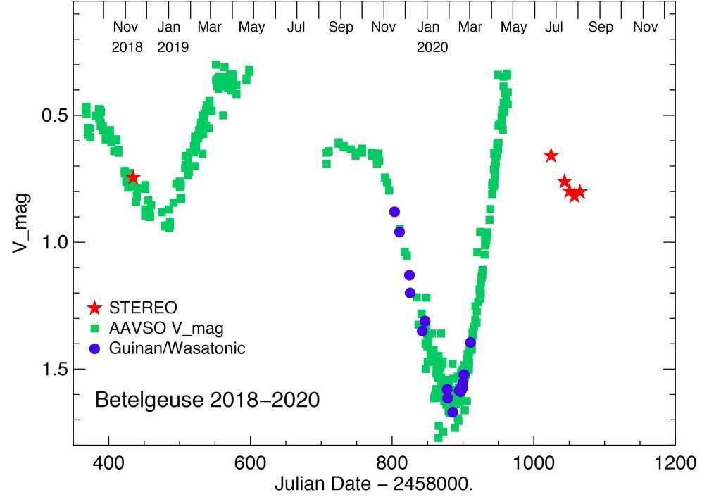 Les points verts marquent les observations de sa luminosité depuis le sol terrestre. Les étoiles rouges sont les mesures réalisées par le satellite Stereo, tandis que la supergéante n'était pas visible depuis la Terre. © Dupree, et al.
