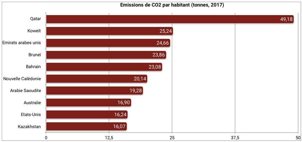 Les pays du Golfe, faiblement peuplés et gros producteurs de pétrole, sont les plus gros émetteurs de CO2 par habitant. © C. Deluzarche, données Global Carbon Atlas.