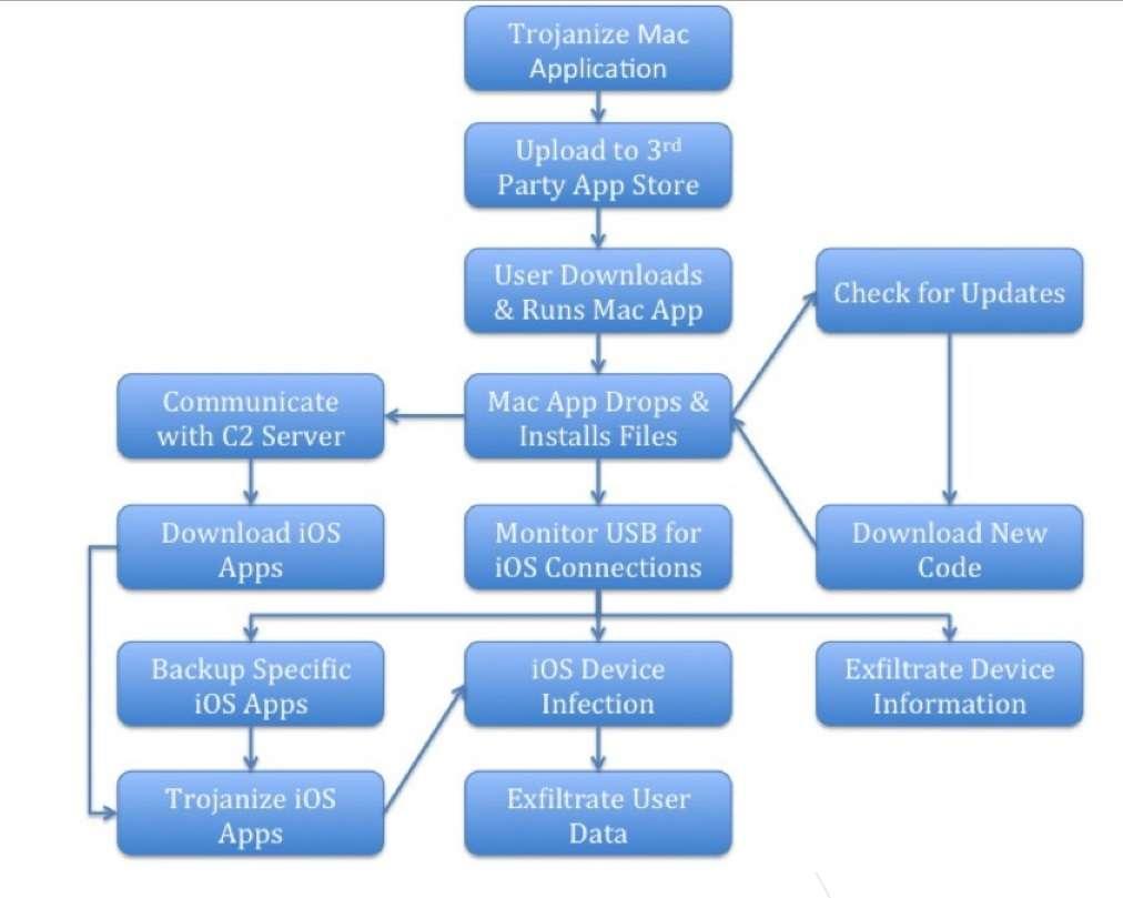 Voici les différentes étapes de déploiement du malware WireLurker de la boutique en ligne, son installation sur OS X et jusqu'à la contamination d'un terminal sous iOS. © Palo Alto NetWorks