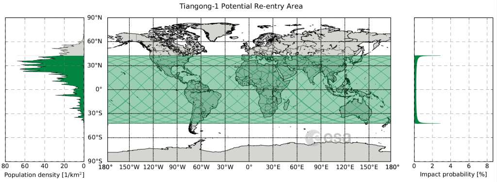 En vert sur le planisphère, les régions au-dessus desquelles Tiangong-1 devrait faire sa rentrée atmosphérique. Dans l'encart à droite, le taux de probabilité que les débris tombent dans ces zones. Le sud de la France est sur ce tracé. © ESA