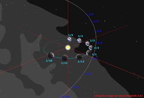 Positions relatives de la comète et de la Terre d'octobre 2004 à fin avril 2005 © Philippe Morel