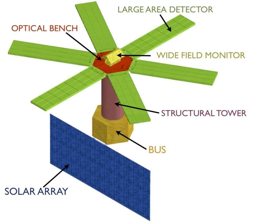 Concept exploratoire de l'observatoire Loft. S'il est choisi pour la mission M3 de l'Esa, il se consacrera aux phénomènes rapides de haute énergie. © Loft Proposal Team