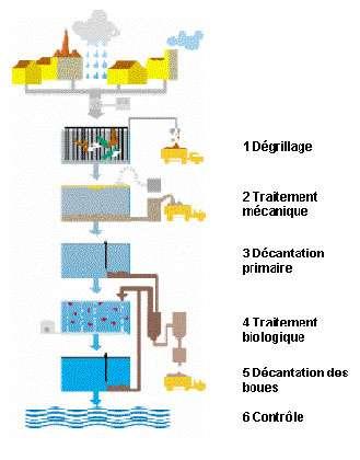 L'épuration des eaux usées est collective ou individuelle.