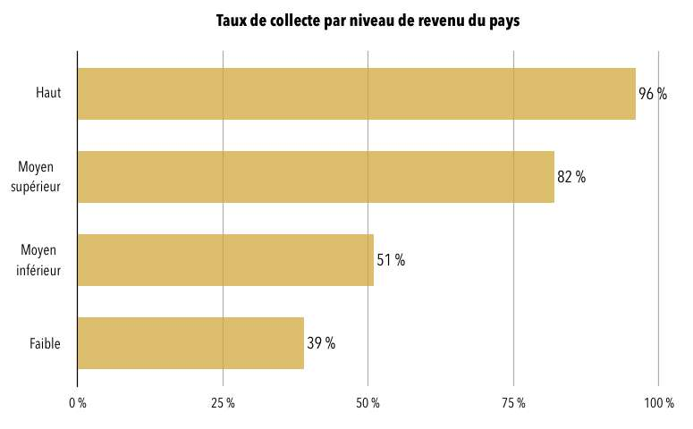 Taux de collecte des déchets selon le niveau de revenu. © Céline Deluzarche, d'après la Banque mondiale