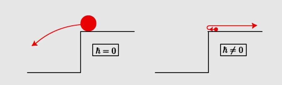 La particule classique tombe dans le précipice (à gauche), la particule quantique, ayant horreur du vide, fait demi-tour (à droite). © Claude Aslangul