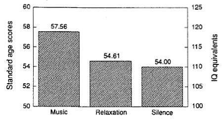 Résultats de l'étude concernant l'effet Mozart, menée en 1993 à l'Université de Californie (Crédits : Center of the Neurobiology of Learning and Memory, University of California)
