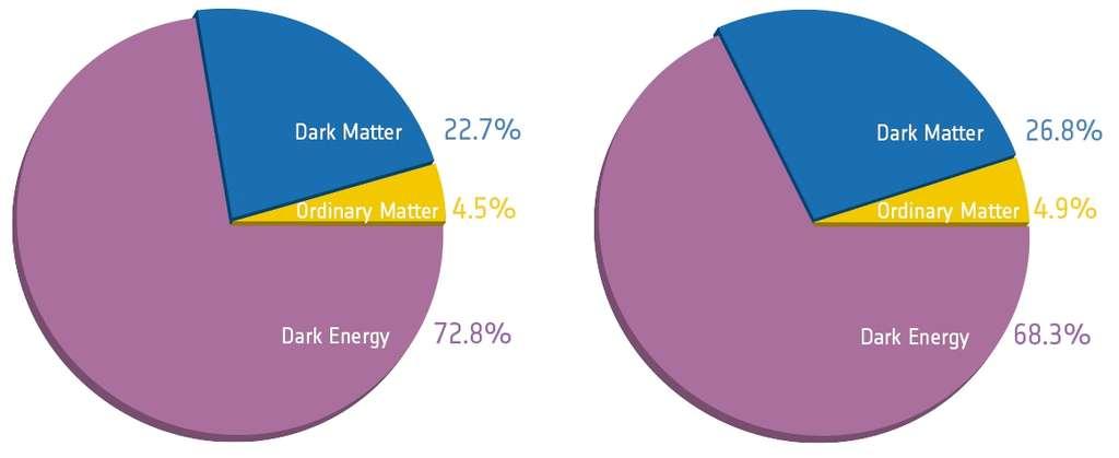 Proportions d'énergie noire (dark energy) et de matière noire (dark matter) avant Planck (à gauche) et avec Planck. On note une diminution de la première et une augmentation de la seconde. © Esa