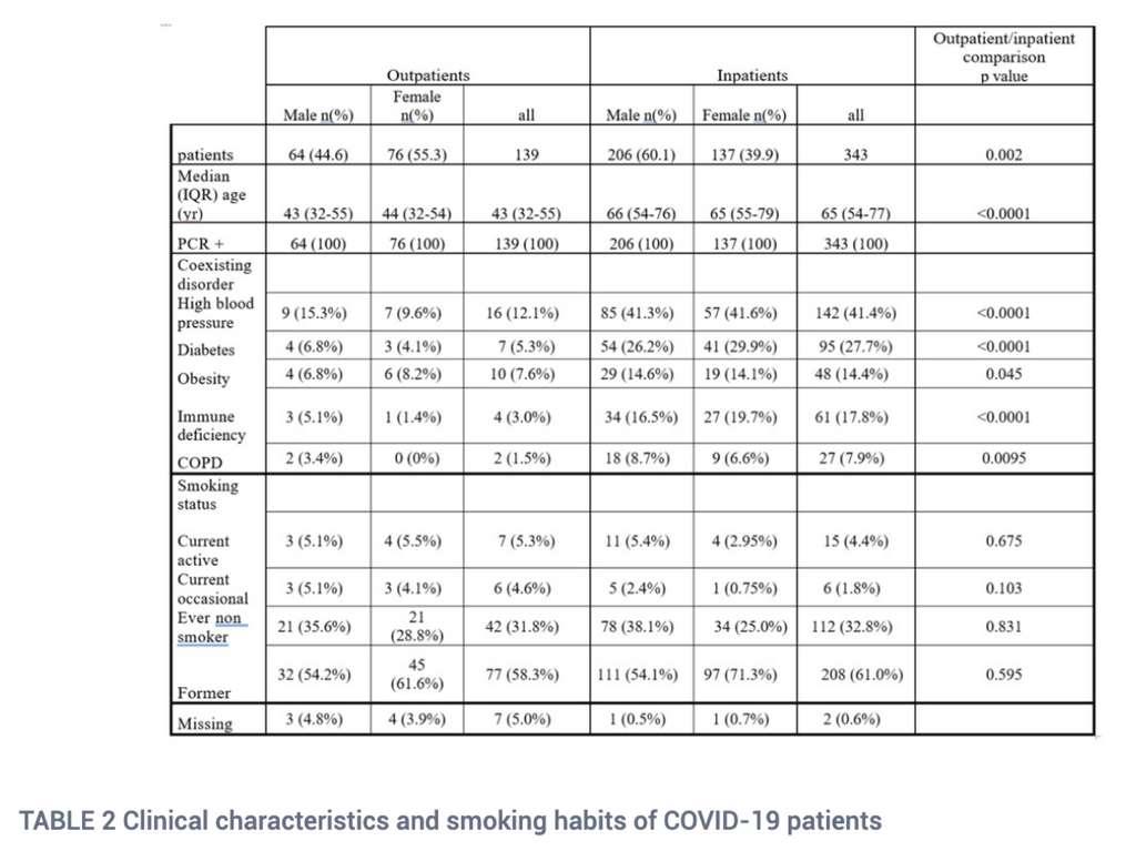 Le profil des patients étudiés à la Pitié-Salpêtrière et leur habitude tabagique. © Miyara et al.
