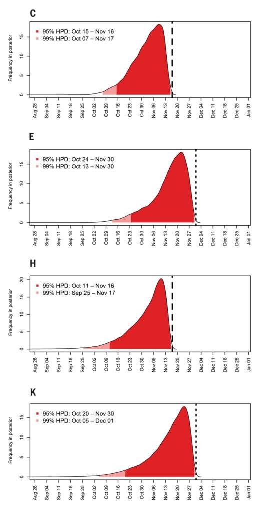 C : La date d'apparition du cas index lorsque les premiers cas de Covid-19 sont apparus le 17 novembre. E : Date d'apparition du cas index quand le premier cas de Covid-19 est apparu le 1er décembre 2019. H : Résultat de la seconde simulation en deux temps avec les premiers cas de Covid-19 en novembre 2019 et K : les premiers cas de Covid-19 apparus le 1er décembre 2019. © Jonathan Pekar et al. Science