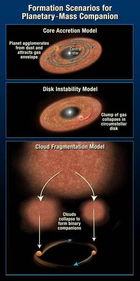 Les deux modèles principaux proposés pour expliquer la formation des planètes, par accrétion de planétésimaux et de gaz ou suite à une instabilité dans le disque protoplanétaire y provoquant localement un effondrement, sont représentés en haut de ce schéma. Le modèle du bas est celui de la formation d'une étoile binaire par fragmentation d'un nuage mais il semble qu'il puisse aussi expliquer la formation de planète autour d'une naine brune comme 2M J044144. Crédit : Nasa, Esa, A. Feild (STScI)