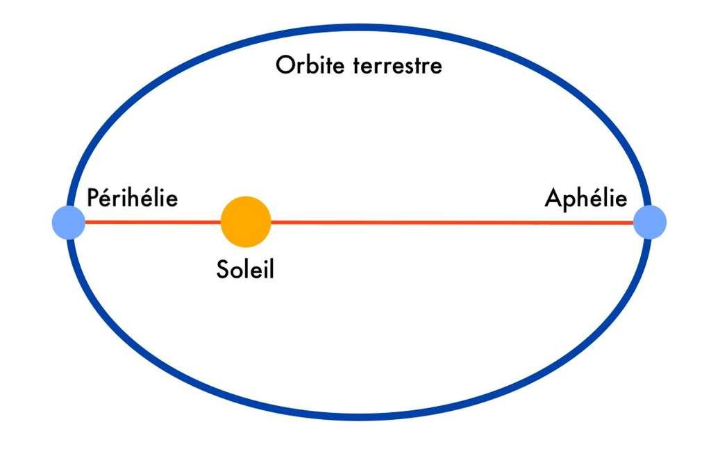 L'aphélie correspond au point le plus éloigné de la Terre sur son orbite autour du Soleil. © Céline Deluzarche, Futura