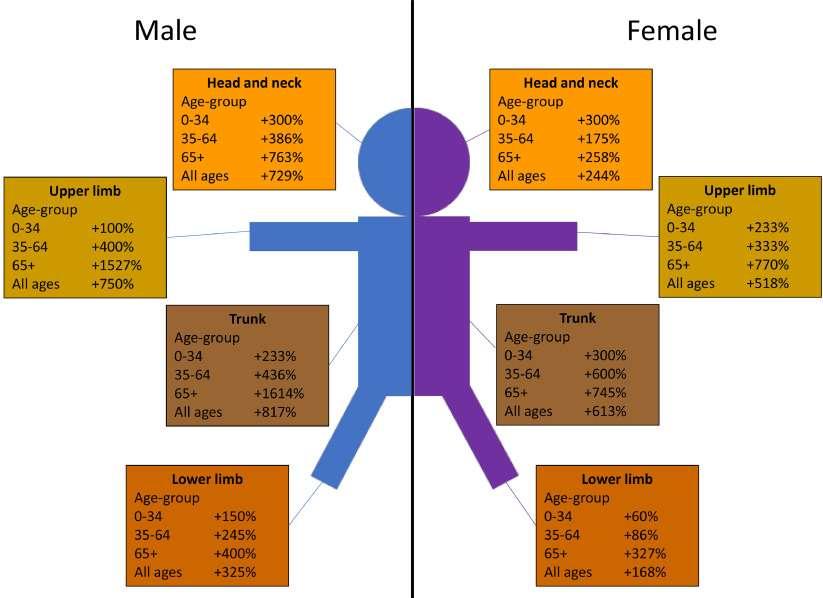 Le pourcentage d'augmentation de l'incidence annuel des mélanomes cutanés en fonction de l'âge, du sexe et des parties du corps entre 1980 et 2018. © Anjun Memon et al. The Lancet Regional Health