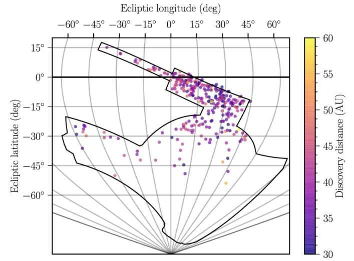 Sur ce schéma, la localisation des objets transneptuniens observés par les chercheurs de l'université de Pennsylvanie (États-Unis). Les couleurs des points donnent une idée de la distance à laquelle ces objets se situent de notre Soleil. Deux d'entre eux orbiteraient à quelque 90 fois la distance qui sépare la Terre du Soleil. © Pedro Bernardinelli, Université de Pennsylvanie