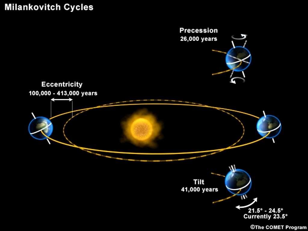 On voit ici plusieurs des cycles de Milankovitch avec les variations périodiques de l'excentricité de l'orbite de la Terre (ex 100.000 ans) ou de l'inclinaison de son axe de rotation par rapport au plan orbital (41.000 ans). © University Corporation for Atmospheric Research