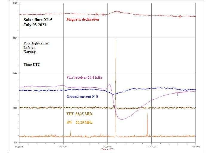 Ce samedi 3 juillet 2021, les instruments d'un observatoire de la météorologie spatial basé sur les îles Lofoten (Norvège) ont enregistré plusieurs types de perturbations liées à une éruption solaire en cours. © Polarlightcenter