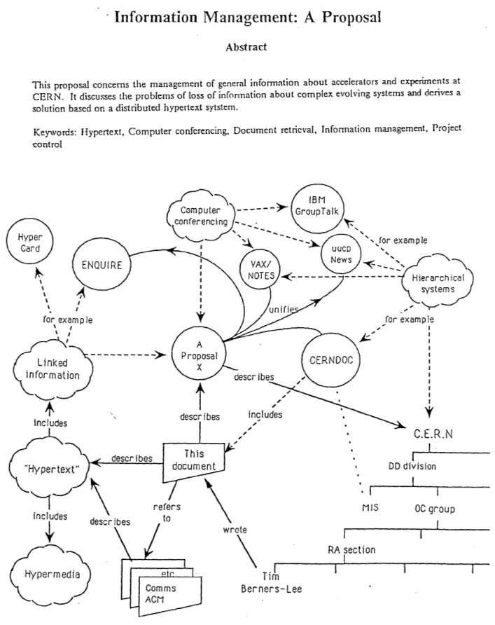 Le document, écrit en 1989, qui décrit le circuit des informations pour afficher un document (this document, au centre). C'est le principe du Web, donc celui de la page que vous êtes en train de lire. © Cern