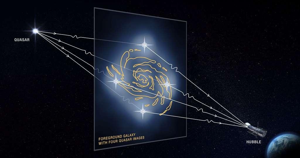 Ce graphique illustre comment la lumière d'un quasar lointain est altérée par une galaxie massive au premier plan et par de minuscules amas de matière noire le long des chemins empruntés par les rayons lumineux. La puissante gravité de la galaxie dévie ces rayons de lumière issus du quasar, en produisant quatre images déformées. Les amas de matière noire résident le long de la ligne de visée du télescope spatial Hubble jusqu'au quasar, ainsi qu'à l'intérieur et autour de la galaxie au premier plan. La présence des amas de matière noire modifie la luminosité et la position apparentes de chaque image déformée du quasar. Les astronomes ont comparé ces mesures avec des prédictions sur l'apparence des images du quasar sans l'influence des amas de matière noire. Les chercheurs peuvent ensuite utiliser ces même mesures pour calculer les masses et les tailles des minuscules concentrations de matière noire. Les images quadruples d'un quasar sont rares car elles nécessitent un alignement presque parfait du quasar d'arrière-plan avec la galaxie de premier plan. © Nasa, ESA and D. Player (STScI)