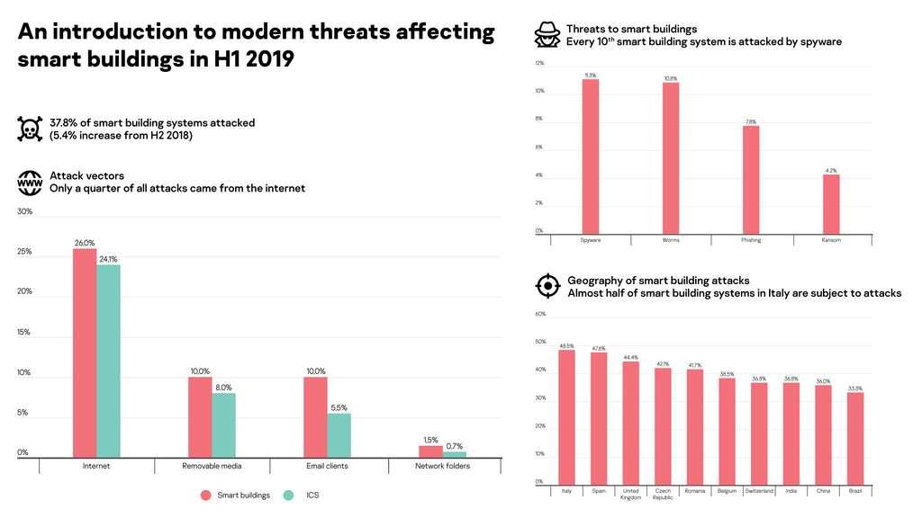 Seul un quart des attaques provient d'Internet. © Kaspersky
