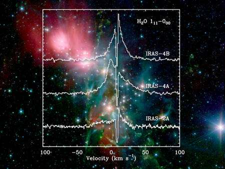 Les molécules d'eau sont importantes pour la formation des étoiles car elles contribuent à dissiper la chaleur produite par la contraction d'un nuage moléculaire riche en poussières. Sans elles, et surtout sans les poussières, le nuage chauffe et sa pression interne augmente, ce qui peut arrêter sa contraction ainsi que la formation des étoiles. On voit ici des spectres mesurés par l'instrument HIFI (Heterodyne Instrument for the Far Infrared), montrant la présence de molécules d'eau dans différentes régions de la nébuleuse NGC 1333. L'image à l'arrière plan provient des instruments de Spitzer. Crédit : L'Esa et le consortium HIFI; L. E. Kristensen. Image d'arrière plan, Nasa / JPL-Caltech / R. Gutermuth (Harvard-Smithsonian CfA)