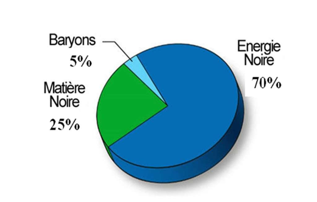 Diagramme affichant la répartition de matière contenue dans l'univers. La plus grande partie nous est inconnue. © Françoise Combes