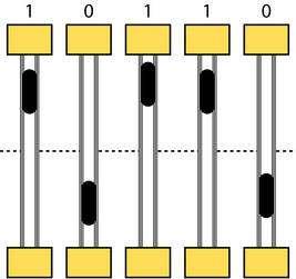 Schéma de principe. Les nanotubes de carbone (verticaux sur ce dessin) sont installés entre deux séries de conducteurs (jaunes). Les nanoparticules de fer, cristallines, ont été introduites à l'intérieur (éléments noirs). Sous l'effet d'une certaine tension électrique, elles se positionnent à une extrémité ou à une autre. Ici, par exemple, la position vers le haut du dessin représente l'état 1 et vers le bas l'état 0. Pour la lecture, on mesure la résistance électrique du nanotube entre les conducteurs, qui diffère selon le positionnement de la nanoparticule. © Zettl Research Group, Lawrence Berkeley National Laboratory and University of California at Berkeley