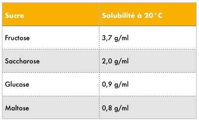 Limite de solubilité des sucres dans l'eau à 20 °C. © C.D
