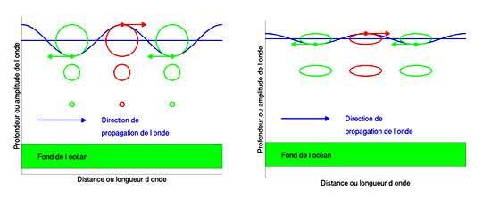 Schéma de vagues à faible longueur d'onde (à gauche) et à grande longueur d'onde (à droite). © DR, reproduction et utilisation interdites