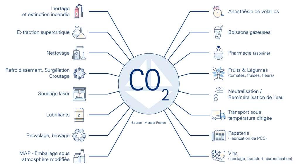Le CO2 est utilisé dans bon nombre de secteurs industriels, notamment l'agroalimentaire pour rendre pétillantes les boissons gazeuses. © Messer France