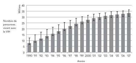 Le nombre de personnes porteuses du VIH continue d'augmenter mais la progresse ralentit et le nombre de nouveaux cas dépistés diminue depuis 2005. © OnuSida