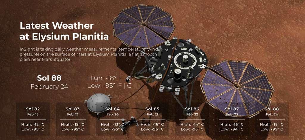 Consultez le dernier bulletin météo de Mars sur la page dédiée Mars Weather. © Nasa