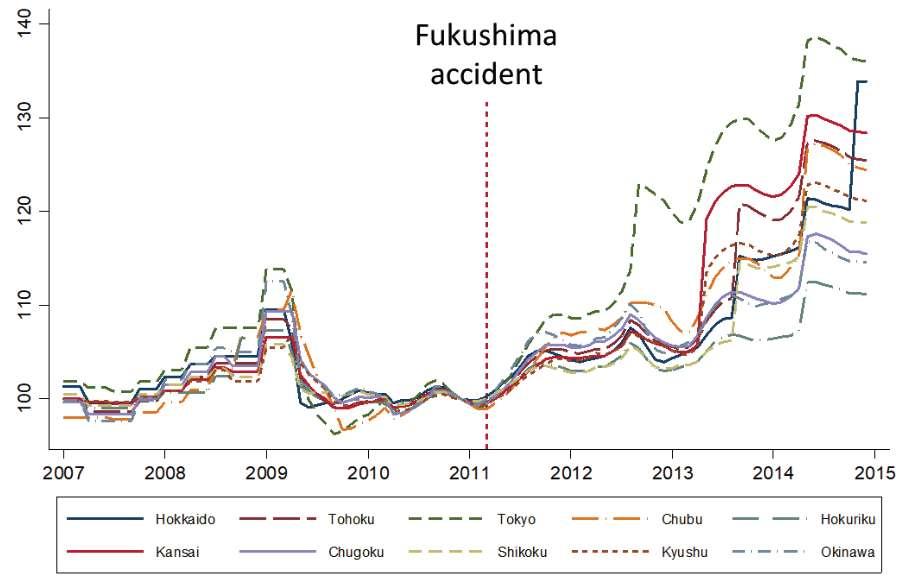 Les prix de l'électricité ont augmenté jusqu'à 38 % dans certaines régions suite à l'accident du Fukushima et l'arrêt des centrales nucléaires. © Matthew J. Neidell, Shinsuke Uchida, Marcella Veronesi, NBER, 2019
