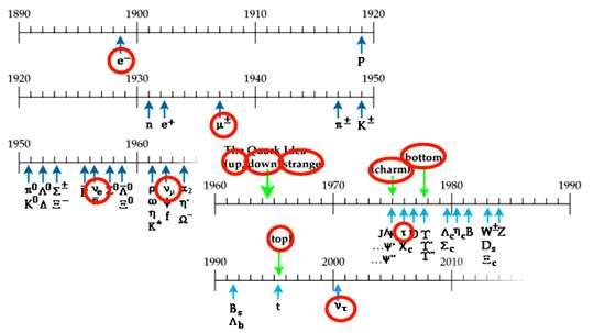 Fig. 3 : charte des découvertes de particules au cours du temps. Seules les 12 particules dont les noms sont entourés sont des constituants élémentaires de la matière. Les autres particules sont dans leur grande majorité des particules de matière composites ou des particules messagères de forces (W,Z)