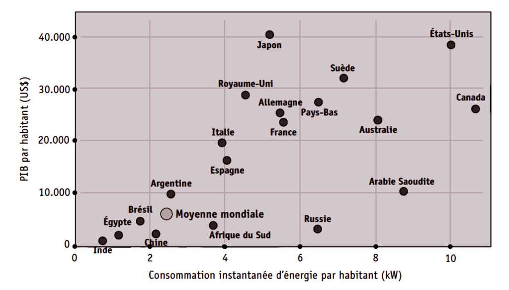 Produit intérieur brut et consommation d'énergie par habitant pour différents pays. De nombreux pays en développement (non représentés) se trouvent dans le coin inférieur gauche, entre l'Égypte et l'Inde. (Source : Statistiques clés sur l'énergie dans le monde, 2008, Agence internationale de l'énergie). © EDP Sciences