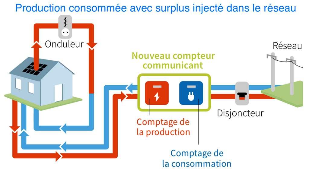La production d'électricité photovoltaïque peut servir à l'autoconsommation ou être injectée dans le réseau de distribution, afin de générer du profit. © Ademe