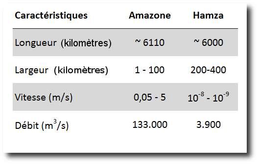 Caractéristiques physiques de l'Amazone et de l'Hamza. © Bruno Scala/Futura-Sciences, d'après les données de l'Observatoire national du Brésil