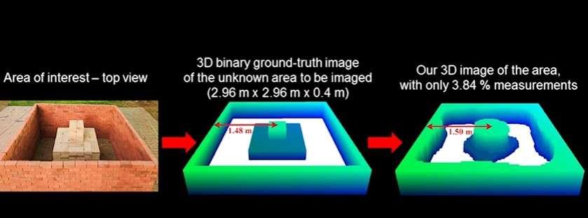 De gauche à droite, le bâtiment en briques que les deux drones vont scanner à l'aide d'un signal Wi-Fi RSSI, l'image 3D idéale générée par un ordinateur et le rendu produit par les appareils qui s'avère très fidèle. © UC Santa Barbara, Mostofi Lab