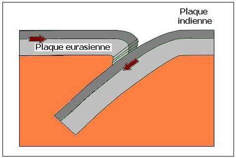 Mécanisme de la subduction : la plaque indienne « glisse » sous la plaque eurasienne à raison de deux centimètres par an. Crédits : Olry C.