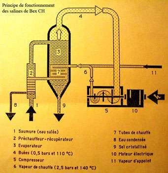 Schéma de fonctionnement des Salines de Bex - Cliquez pour agrandir le schéma