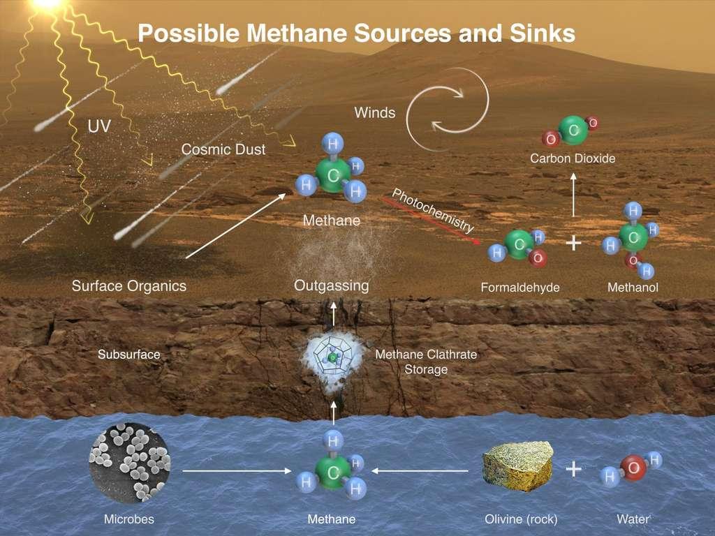 Sources et mécanismes de dégradation possibles du méthane martien : apport de matière organique par des météorites (cosmic dust) transformée ensuite en méthane par les UV, production par des micro-organismes enfouis (microbes), altération de l'olivine en présence d'eau liquide (water), stockage sous forme de clathrates (clathrate storage), transformation par les UV (photochemistry) en formaldéhyde et méthanol puis en CO2. © Nasa, JPL, SAM-GSFC, Univ. of Michigan