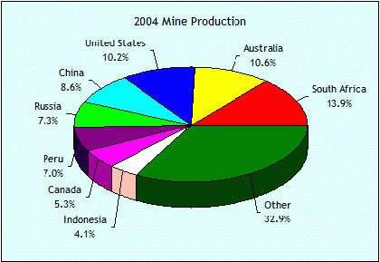 Production d'or en 2004.