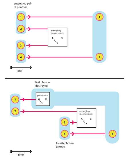 Le schéma du haut illustre une expérience classique d'échange d'intrication quantique avec des paires de photons intriqués (entangled en anglais, voir les explications ci-dessous dans le texte). Celui du bas illustre la variante réalisée par les chercheurs israéliens. © AAAS, Science