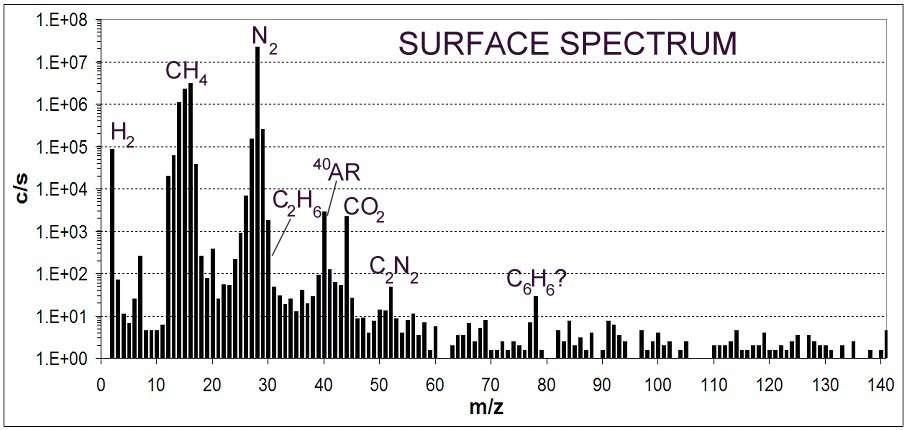 Composition chimique de l'atmosphère de Titan