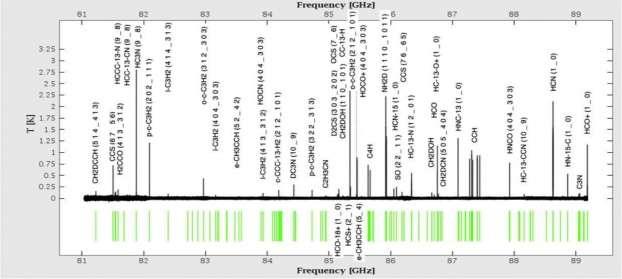 Exemple de spectre acquis entre 81 et 89 GHz révélant un grand nombre d'espèces avec quelques COM (Complex Organic Molecules). Ce graphique montre la richesse d'une partie du spectre obtenu entre 81 et 89 GHz, avec l'identification des raies les plus fortes. © CNRS, C. Vastel et al., 2015