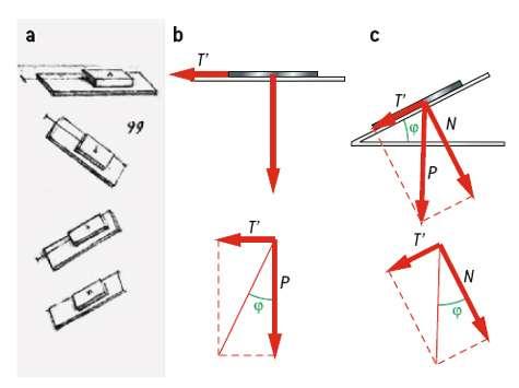 Fig. 1. (a) Étude du frottement par Léonard de Vinci. (b) Un livre de poids P posé sur une table y adhère. Sollicité par une force T produite par une traction, il résiste jusqu'à une valeur de T'/P = tan Ø qu'on définit comme son coefficient de frottement statique. (c) Lorsqu'on incline simplement la table, on retrouve la même valeur de l'angle donnée par les rapports des composantes tangentielles et normales du poids. © DR
