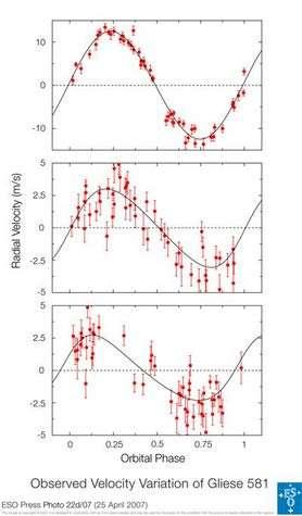 Schémas des vitesses radiales mesurées induites par les trois planètes connues orbitant autour de Gliese 581. En haut, Gliese 581 b, découverte en 2005. Au centre, Gliese 581c et en bas Gliese 581d, qui représente 8 fois la masse de la Terre et dont la vitesse de révolution est de 84 jours. Crédit ESO.