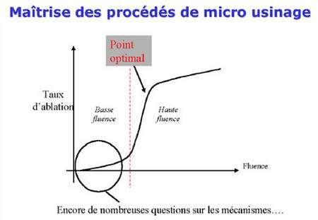 Figure 8 : Dépendance générale du taux d'ablation en fonction de la fluence pour les métaux.