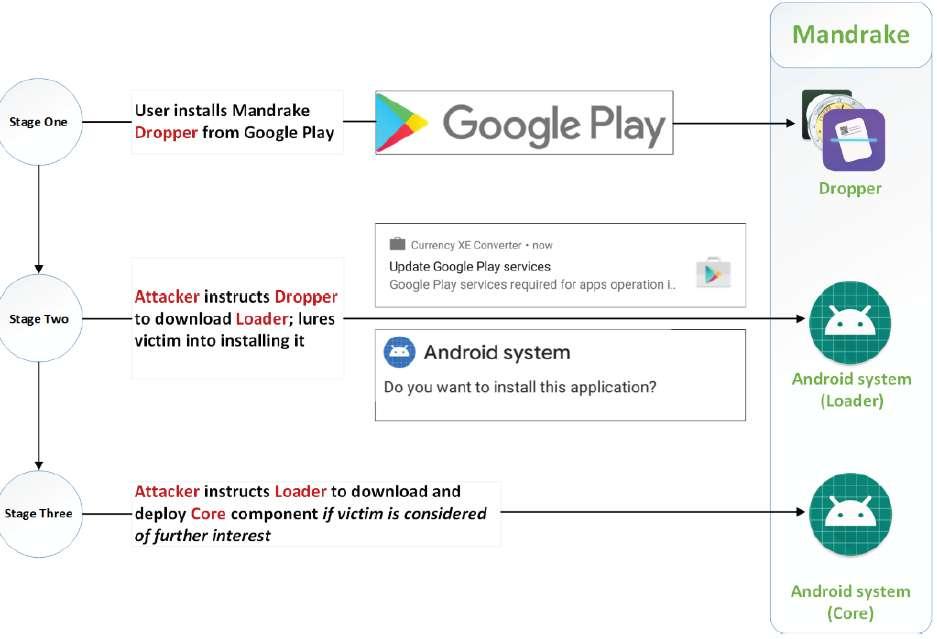 Le malware a besoin de l'accord de l'utilisateur pour s'installer, et utilise de fausses fenêtres Android pour y parvenir © BitDefender
